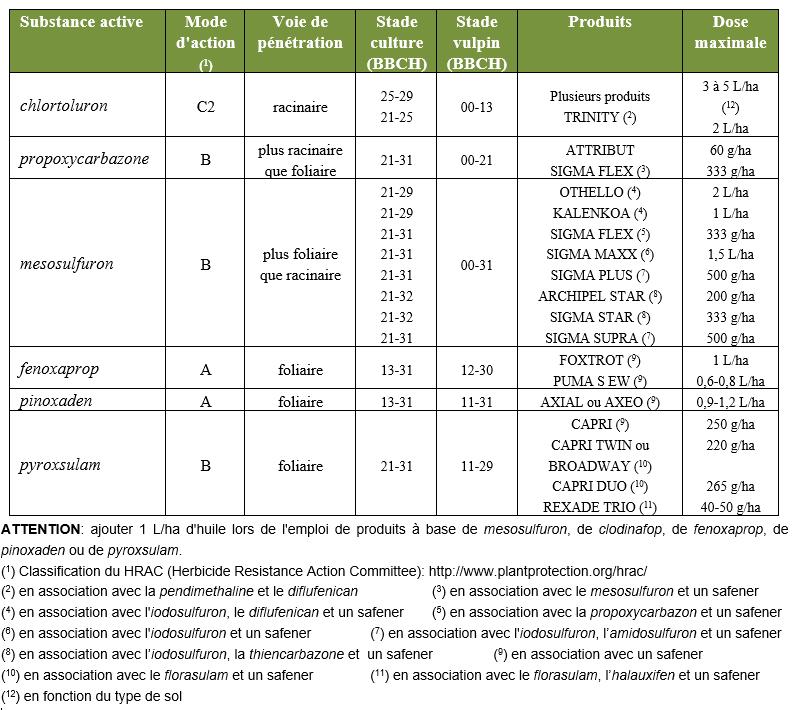 Herbicides céréales - Printemps - Antigraminées